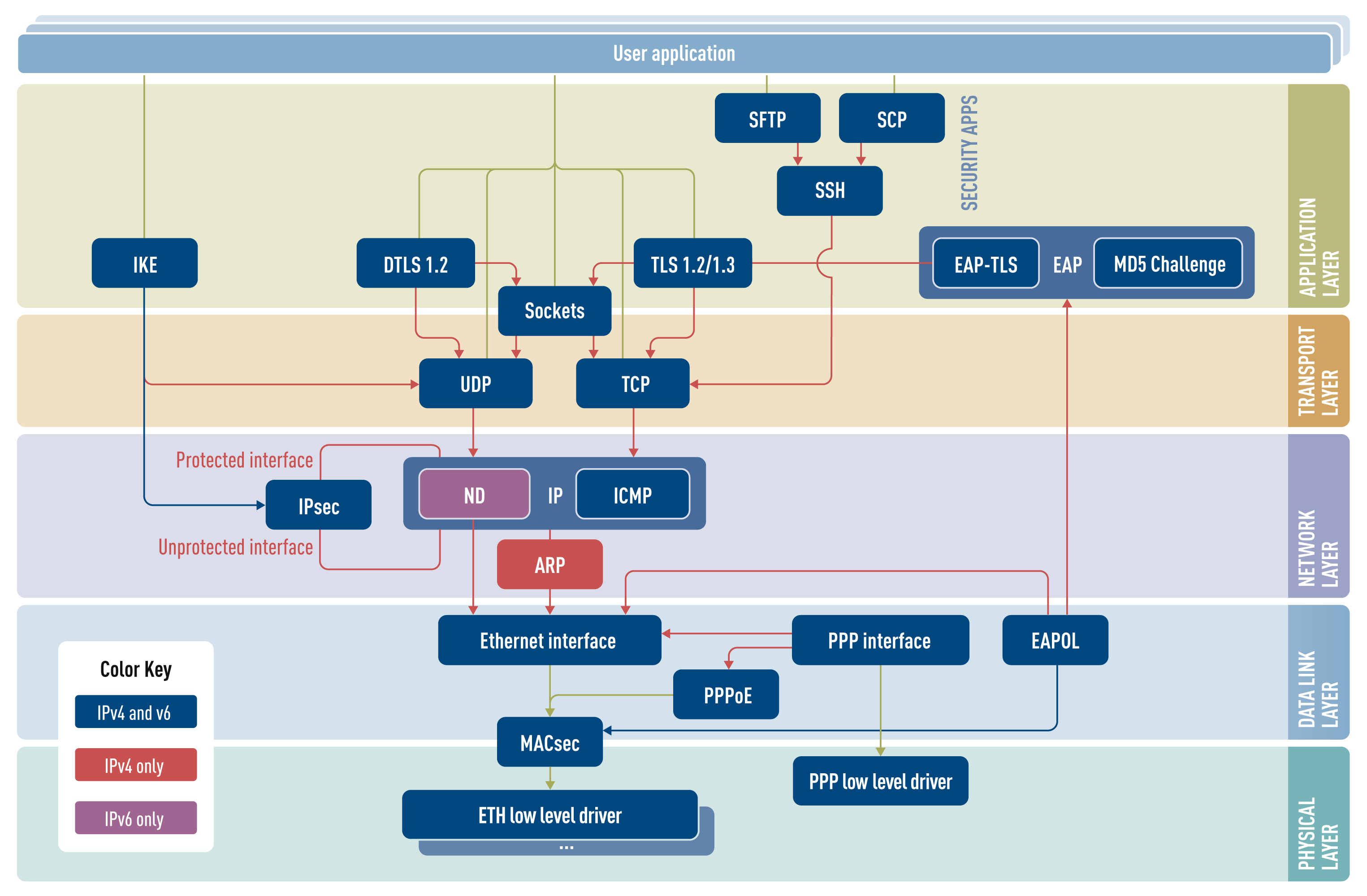 TCPIP Security Stack Overview