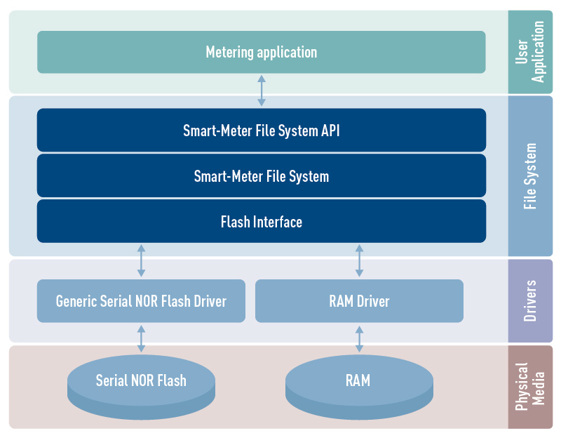 Smart-Meter File System architecture