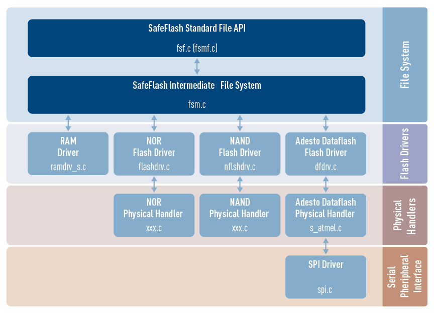 SafeFlash File System architecture