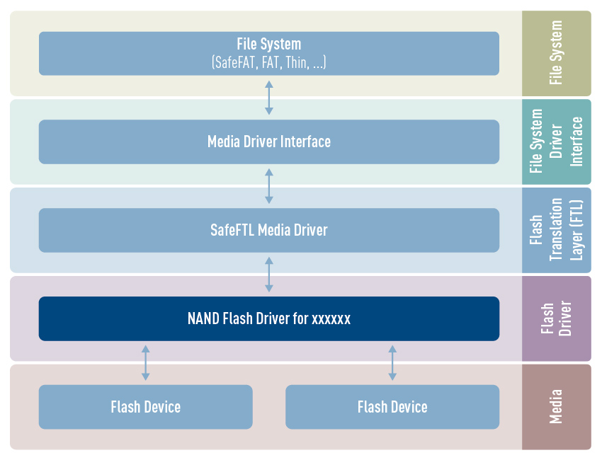 HCC NAND flash driver architecture