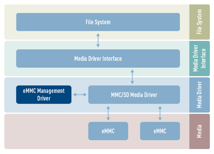 eMMC (embedded MMC) Management Driver