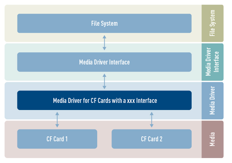 Compact Flash (CF) card media driver