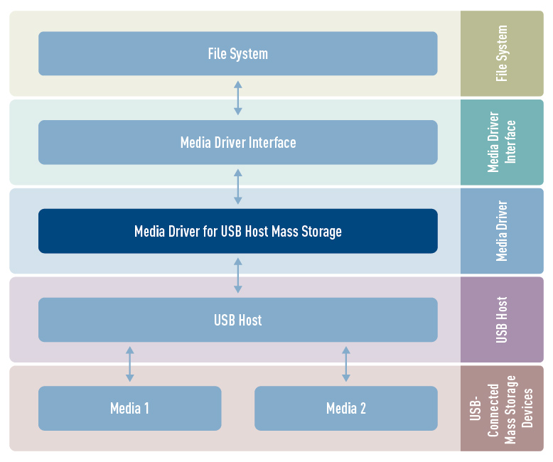 USB Host Mass Storage (MST) media driver