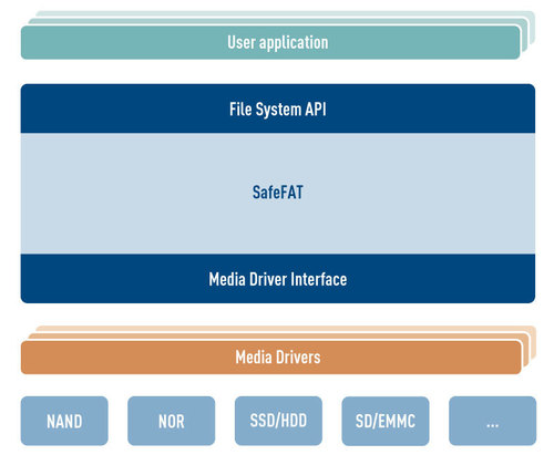 SafeFAT File System architecture