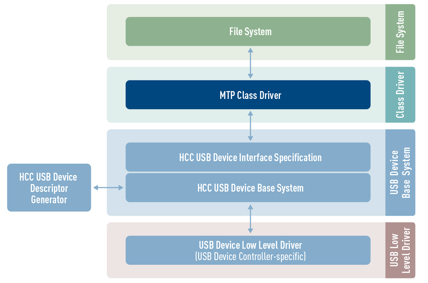 MTP USB device class driver