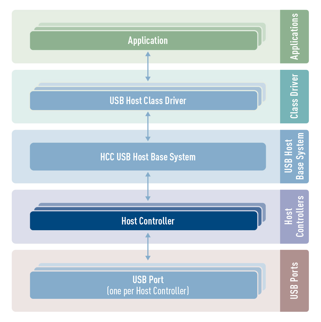 USB Host stack architecture