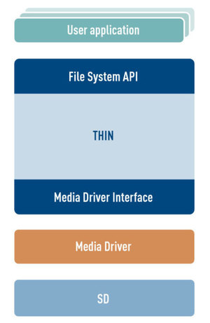 THIN File System architecture