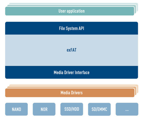 exFAT File System architecture
